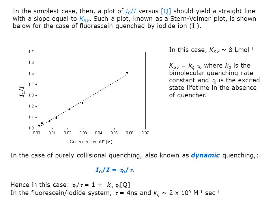 In the simplest case, then, a plot of I0/I versus [Q] should yield a straight line with a slope equal to KSV. Such a plot, known as a Stern-Volmer plot, is shown below for the case of fluorescein quenched by iodide ion (I-).